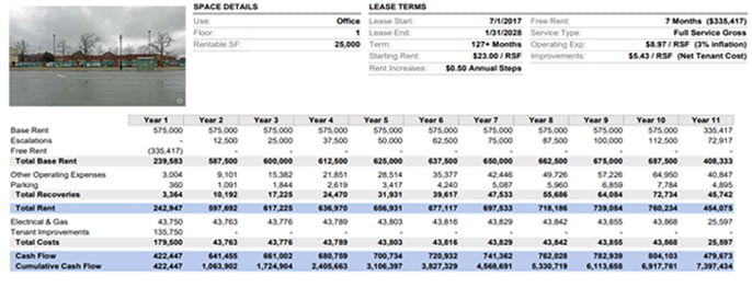 Financial Summary for an Office Lease CRE Math