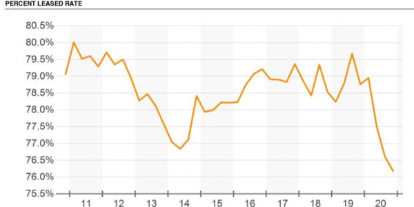 Leasing Graph