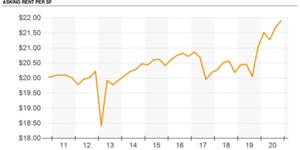 Rent Graph