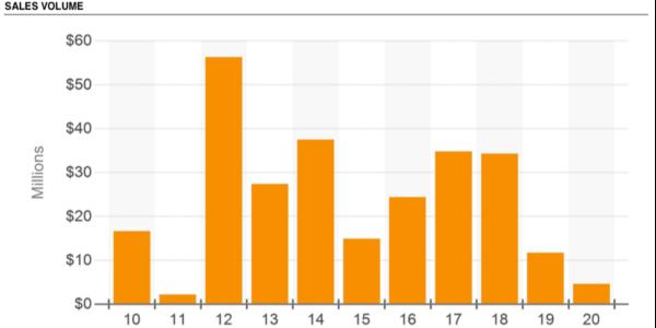Sales Graph Detroit Medical