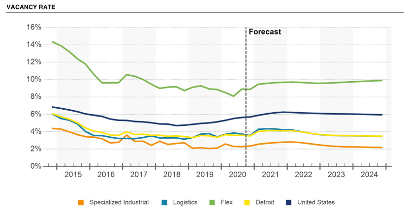 Detroit Industrial Report